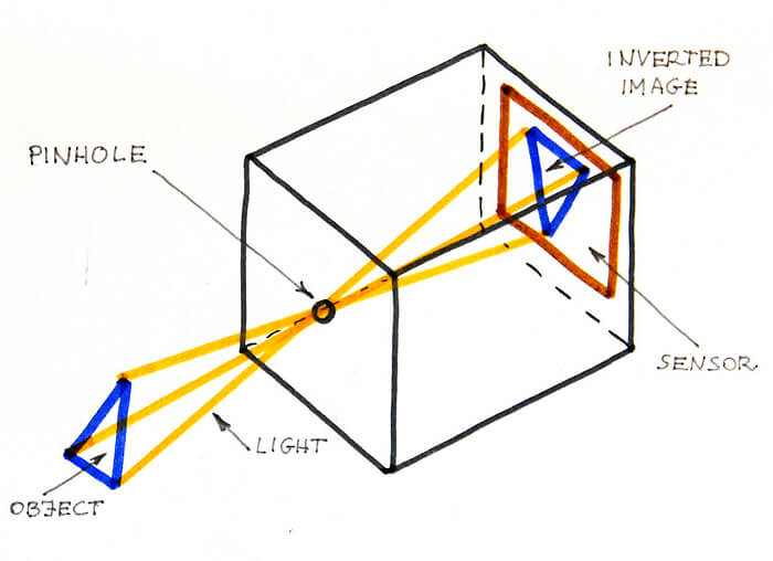 Structure of pinhole camera